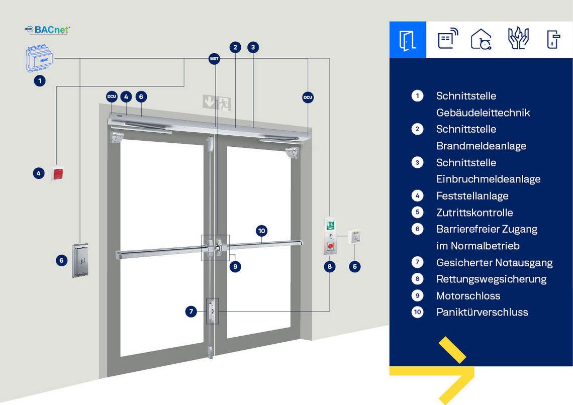 Mehrere Sicherheitsanforderungen an eine einzige Tür mit entsprechenden Sensoren, Tastern und Geräten sind keine Seltenheit. Entsprechend anspruchsvoll ist auch die Türplanung.