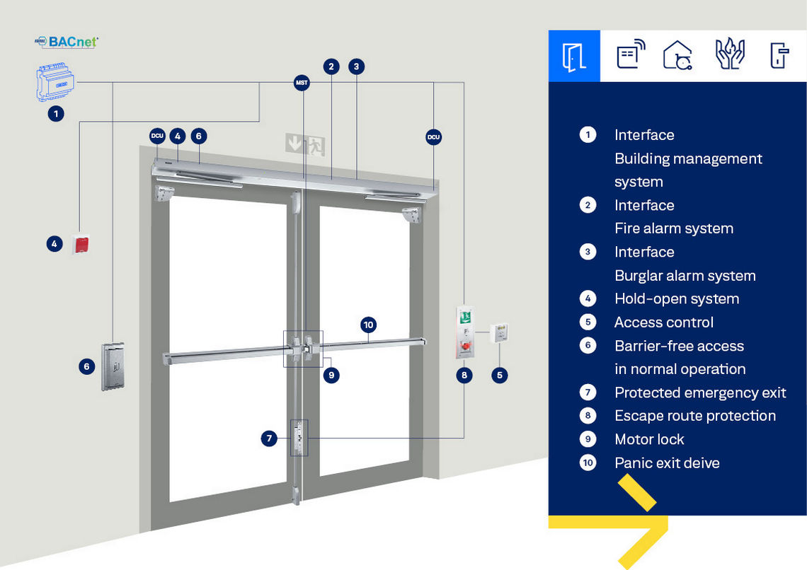 Often, a single door can have multiple safety demands, with associated sensors, push buttons and equipment. This makes door planning challenging.