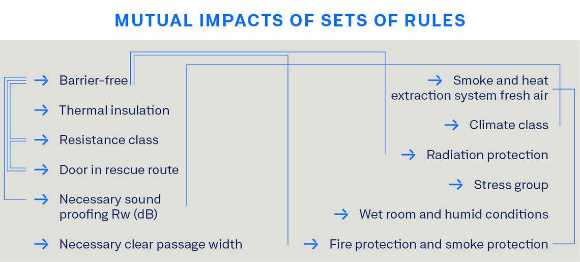 Overview of contradictory door planning needs