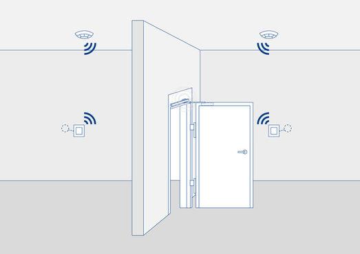 Beispiel eines Feststellanlagensystems mit der neuen Wireless KIT GC 170 Funkerweiterung.
