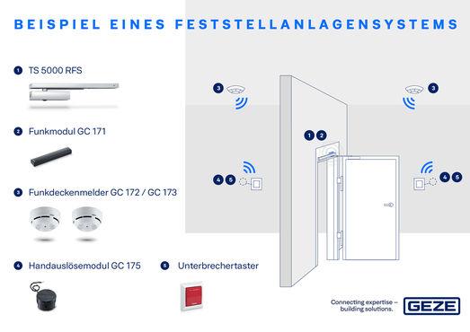 Das GEZE Wireless Kit ermöglicht es Ihnen, bei allen GEZE Feststellanlagen, die Deckenmelder und den Handauslösetaster kabellos mit dem Sturzmelder zu verbinden. Es ist einfach nachzurüsten. Da eine separate Leitungsverlegung entfällt. Das erleichtert die Planung, gerade auch in denkmalgeschützten Gebäuden.