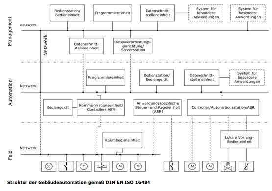 Infografik zur Struktur der Gebäudeautomation gemäß DIN EN ISO 16484 mit Feld-, Automations- und Managementebene.