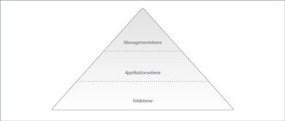 Die drei Ebenen der Gebäudeautomation.